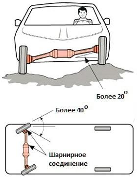 Схема работы переднеприводного автомобиля