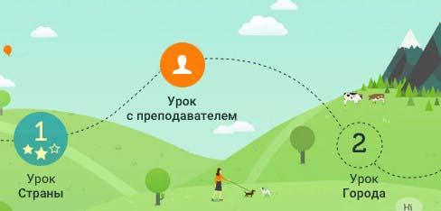 Изучение английского через онлайн сервисы картинка